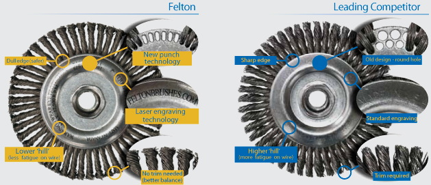 Felton Brushes Advanced Technology